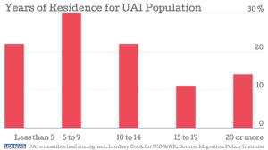 Años de residencia de la población indocumentada (UAI) - Fuente: US News.